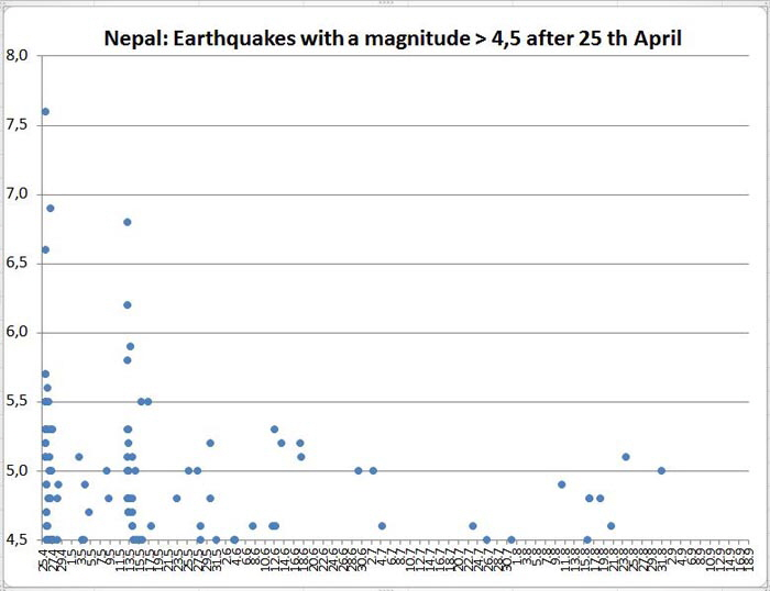 Earthquakes bigger 4point5 150918 x 700